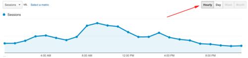 google-analytics-hourly-1442925136.png