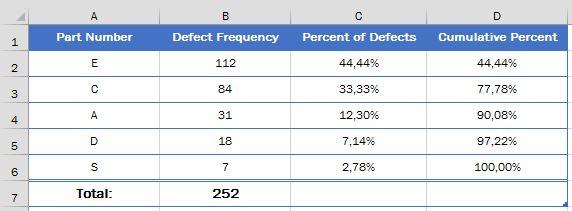 Как правильно в Excel построить диаграмму Парето