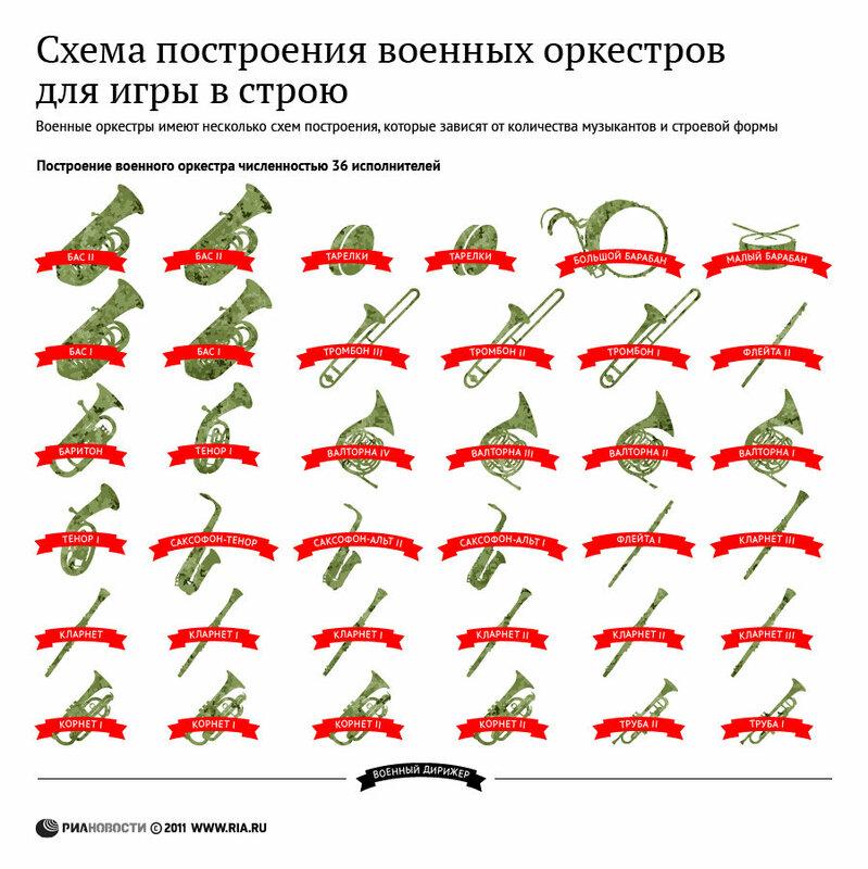 Схема построения военных оркестров для игры в строю.  Военные оркестры имеют несколько схем построения...