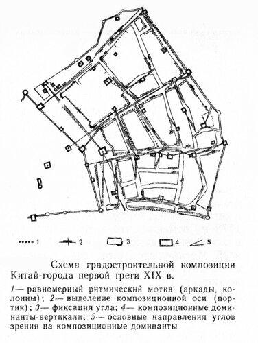 Схема градостроительной композиции Китай-города первой трети XIX в., генплан