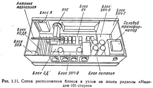 Схема расположения блоков и