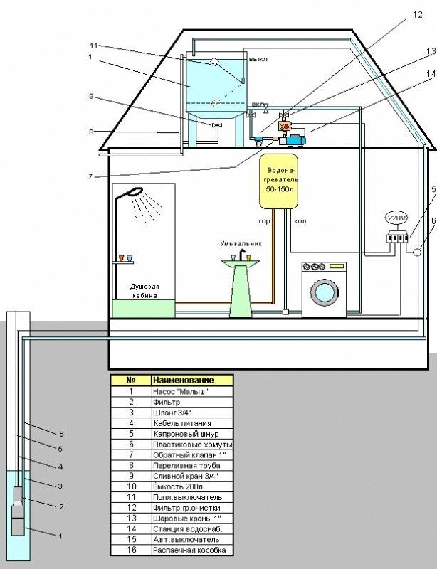 Схемы водоснабжения пригородного личного дома.
