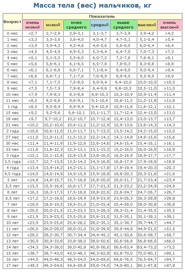 таблица веса ребёнка 6 месяцев