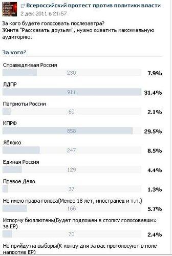 голосование в соцсетях