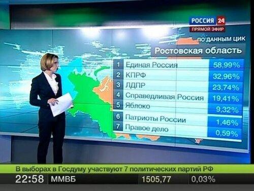 В Ростовской области всего 146,47 % голосов!