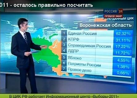 В Воронежской области всего 128,96 % голосов!
