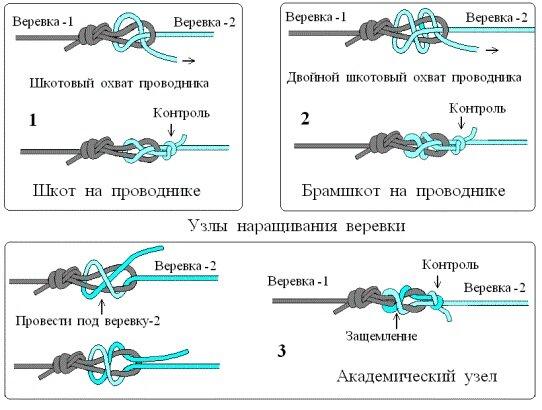узлы наращивания веревок