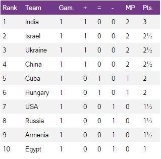 chess ranking.JPG