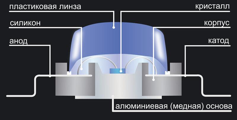 Кстати, по-английски светодиод называется light emitting diode, или LED.