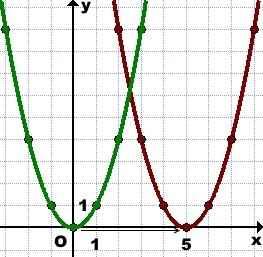 preobrazovanie-grafikov-parallelnyj-perenos