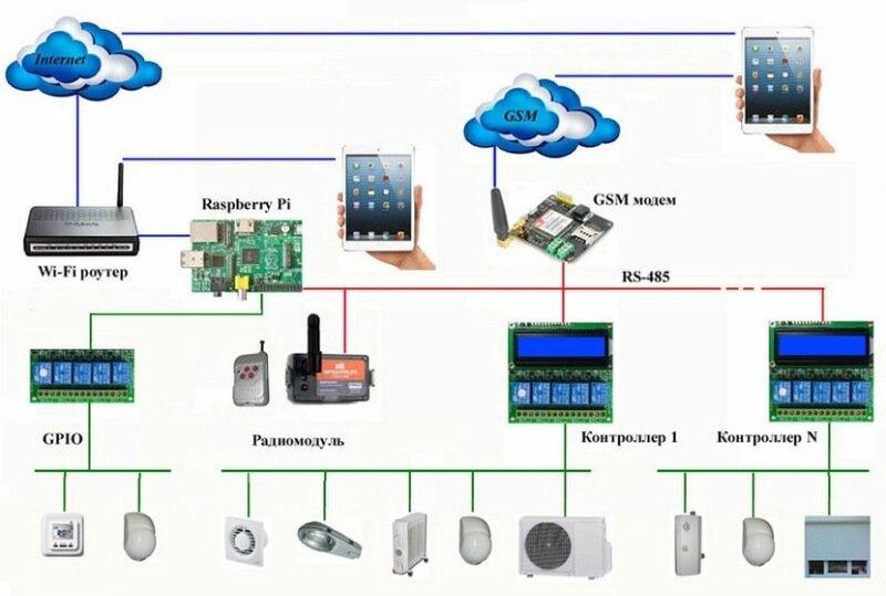 Raspberry pi 3 проекты умного дома