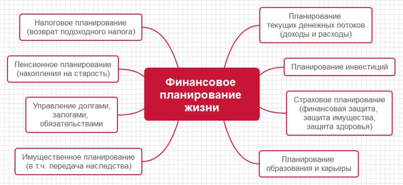 finansovoe- planirovanie- zhizni.png