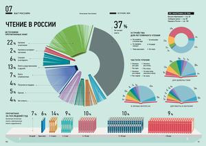 Чтение в России