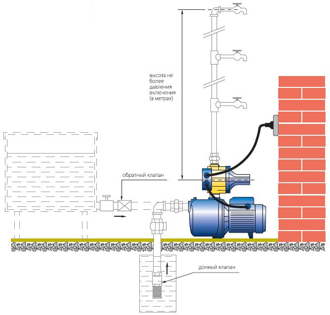 Пример установки насосной станции с электронным контроллером давления