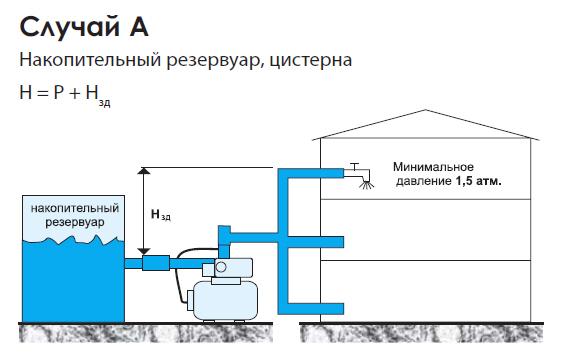примеры установки насосных станций