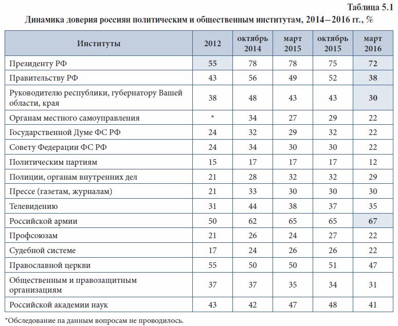 Динамика доверия россиян политическим и общественным институтам, 2014-2016 гг., %