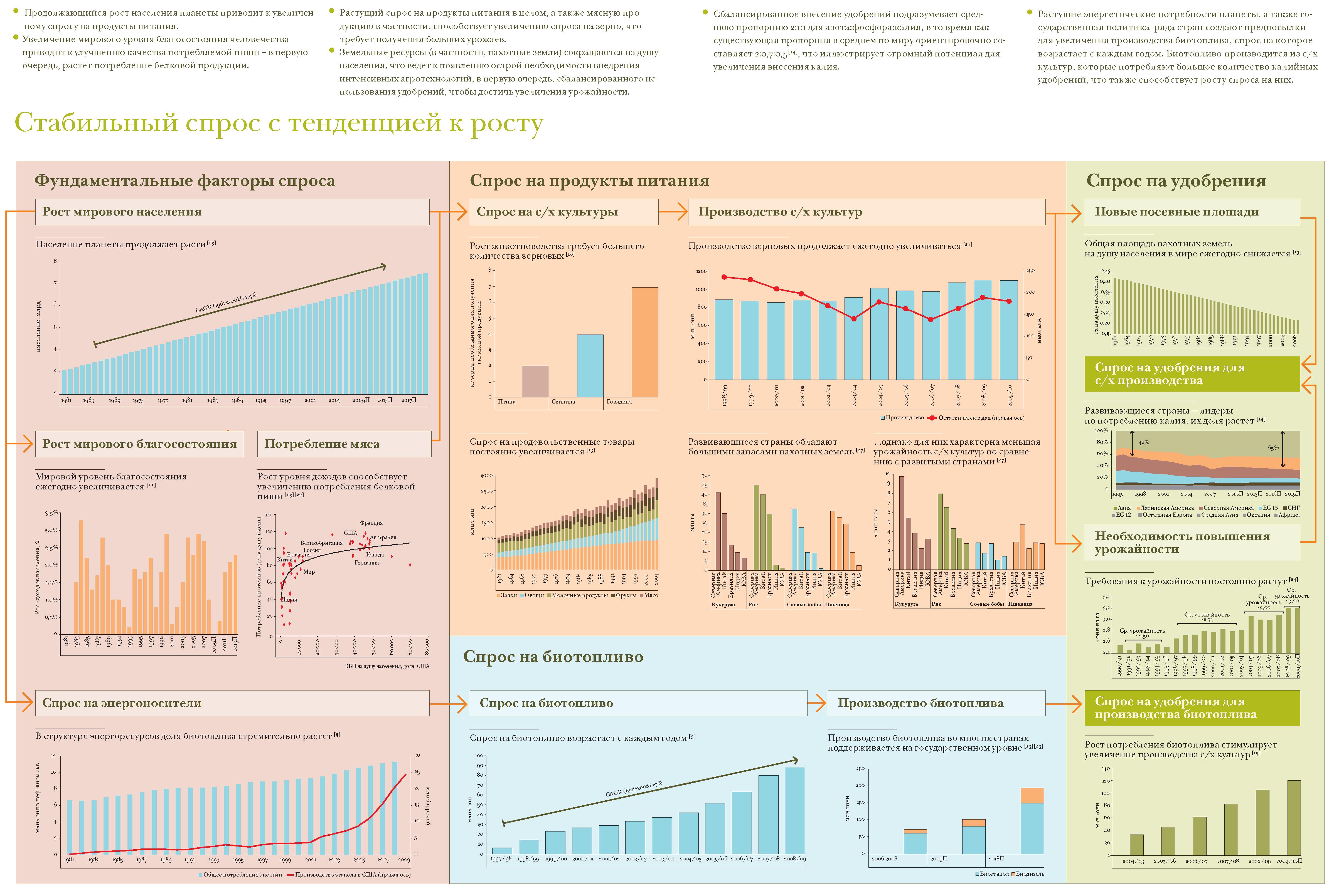 Уралкалий: годовой отчет 2009, финансы, сельское хозяйство ...