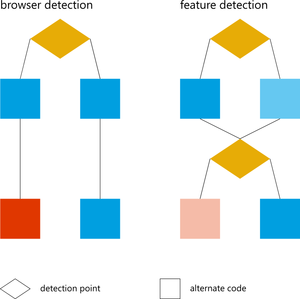 feature detection vs. browser detection