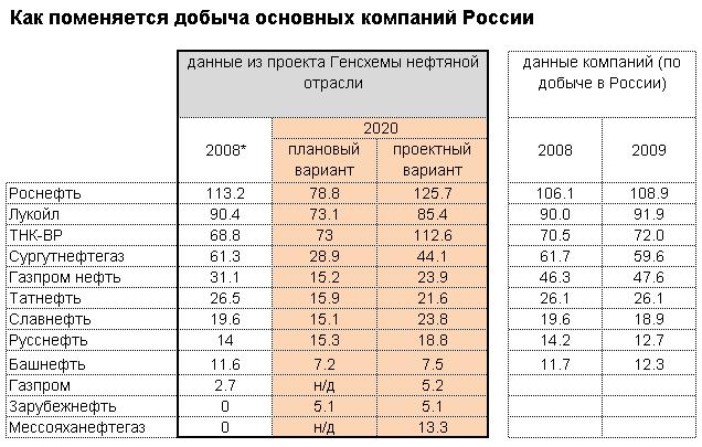 """для """"Газпром нефти"""" - без"""