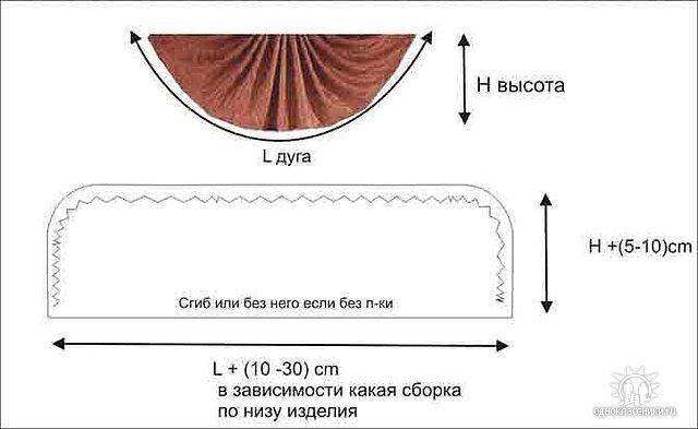 Выкройка ракушки на ламбрекен