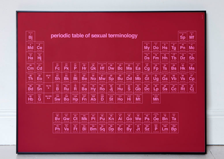 Periodic Table of Sexual Terminology.jpg