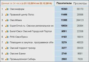 Рейтинг Омских сайтов