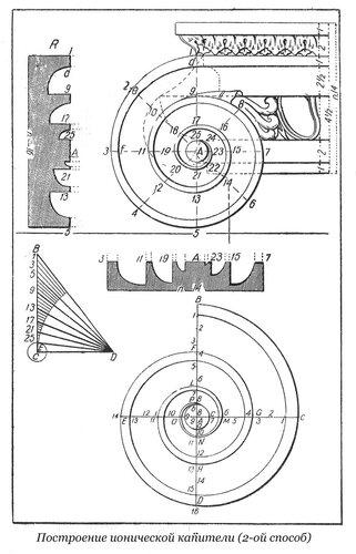 Построение завитка волюты капители ионического ордера по Гарнери