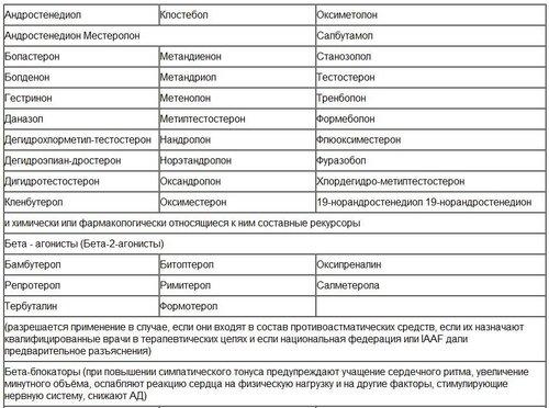 Список запрещенные анаболические стероиды оксандролон с примоболан