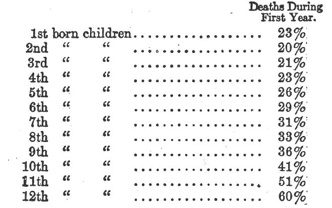 младенческая смертность по порядку рождения