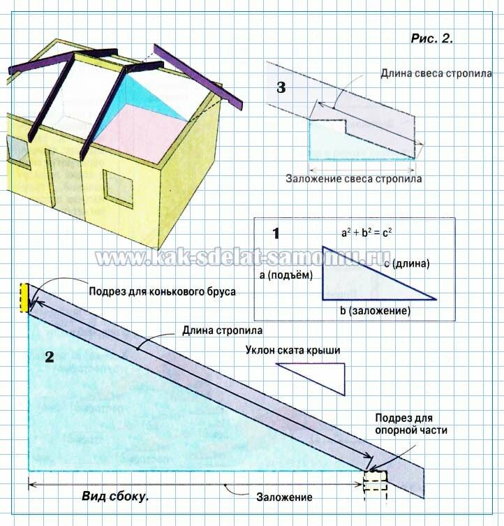 Строительство вальмовой крыши - расчеты и система