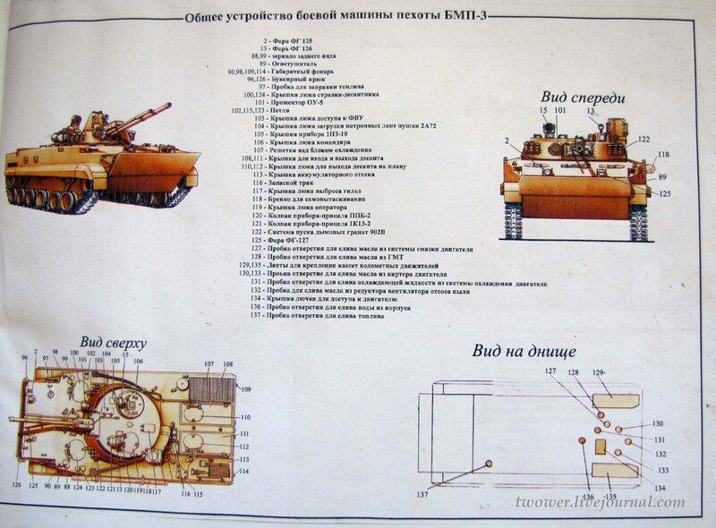 Схема БМП-3 - Денис Мокрушин
