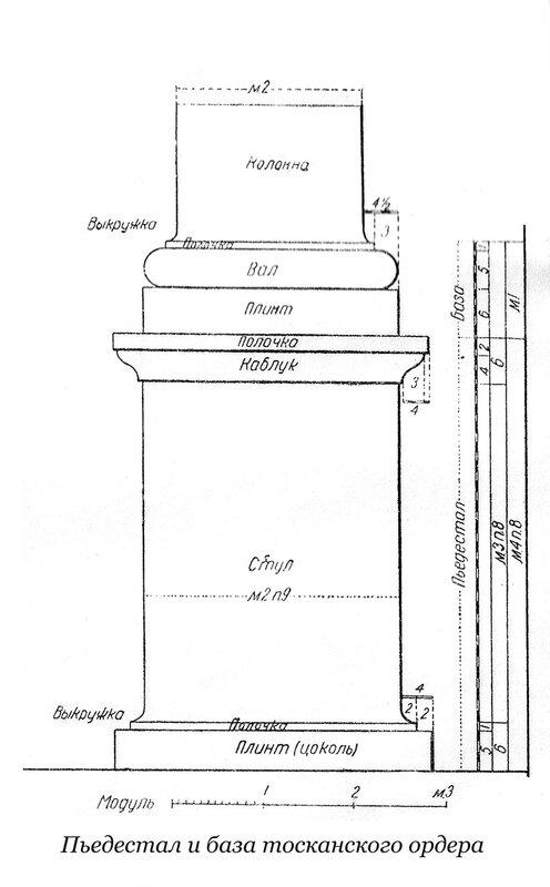 Пьедестал и база дорического ордера по Виньоле