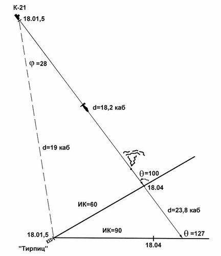 Схема атаки «Тирпица» К-21 по
