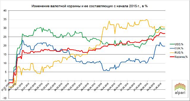Итоги недели на белорусском валютном рынке (08.06–12.06)