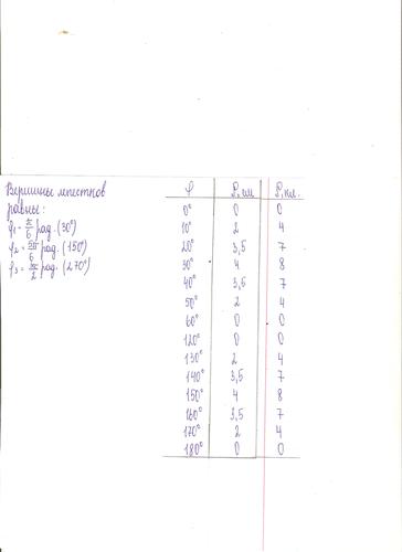 Трехлепестковая роза параметры.png