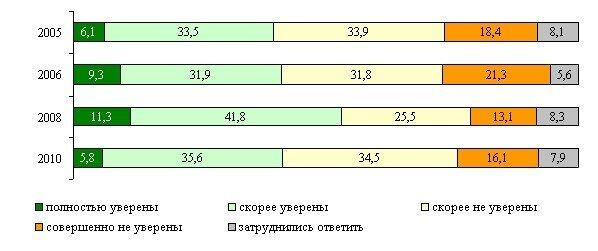 Опросы населения о будущем россии