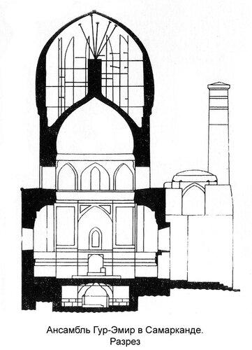 Мавзолей Тимура (Ансамбль Гур-Эмир в Самарканде), разрез