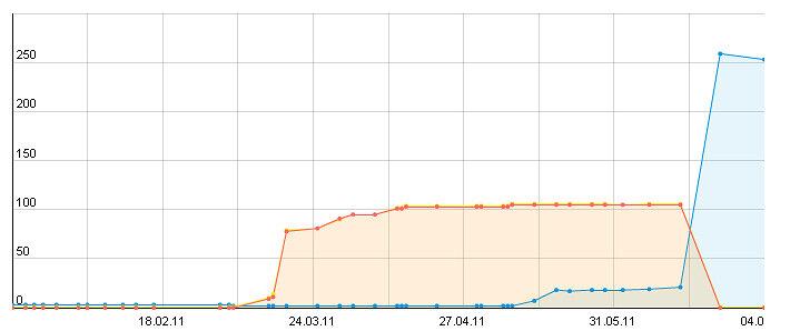 блоговые cms