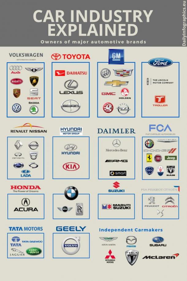 автомобильные бренды кому принадлежат
