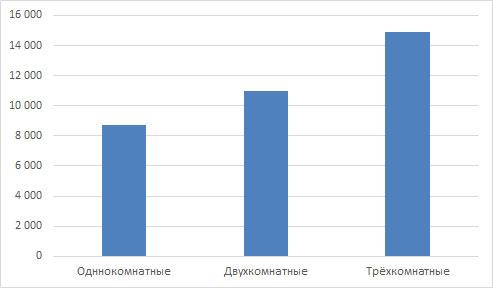Арендные ставки на жильё в Кирове