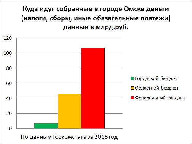 Куда идут собранные в Омске деньги (налоги, сборы, итд) 2015.jpg