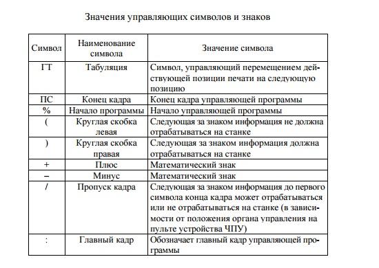 Значение управляющих символов в УП