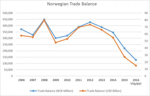 Норвегия: нефть и бюджет