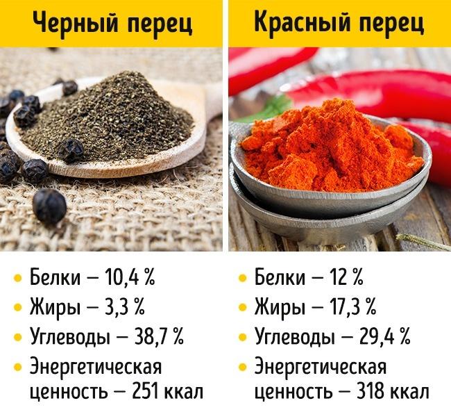 © depositphotos.com  Черный перец-горошек изготавливают изнезрелых плодов вьющегося растения: