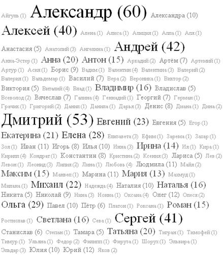 девушек картинки с именами: