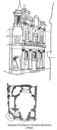 Церковь Сан Карло у Четырех фонтанов, план и общий вид
