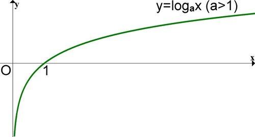 logarifmicheskaya-funkciya