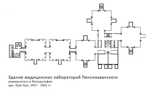 Медицинские лаборатории Пенсильванского университета, архитектор Луис Кан