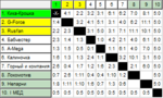 9 тур 3 «Чемпионата ЖФЛ». Первый дивизион