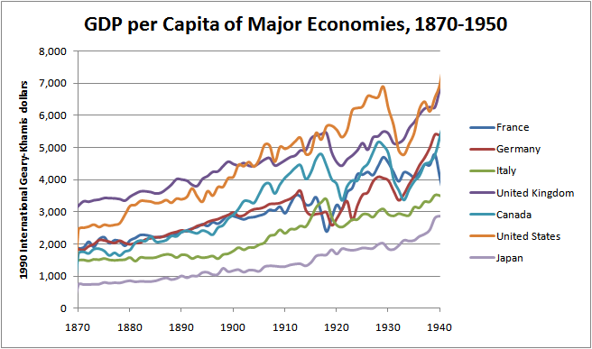 the impact of automobiles in the economic growth of america in the 1950s